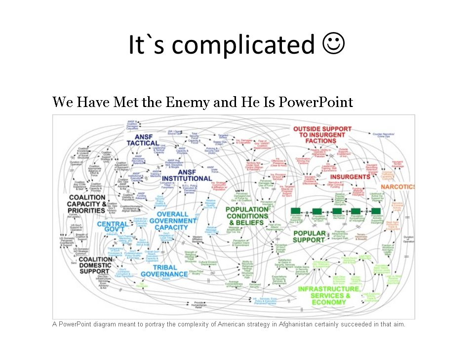 It`s complicated  Og enda mer komplekse …….