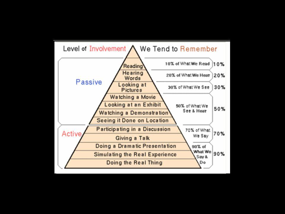 Læringspyramiden understøtter dette