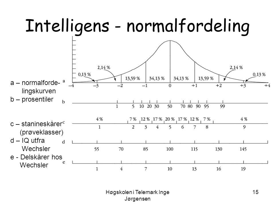 Intelligens - normalfordeling