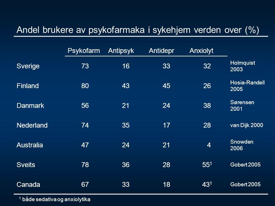 Andel brukere av psykofarmaka i sykehjem verden over (%)