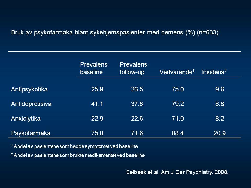Bruk av psykofarmaka blant sykehjemspasienter med demens (%) (n=633)