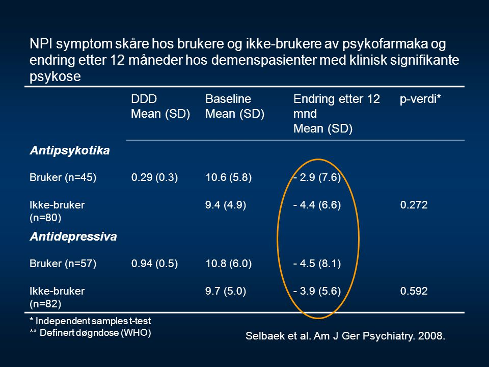 NPI symptom skåre hos brukere og ikke-brukere av psykofarmaka og endring etter 12 måneder hos demenspasienter med klinisk signifikante psykose