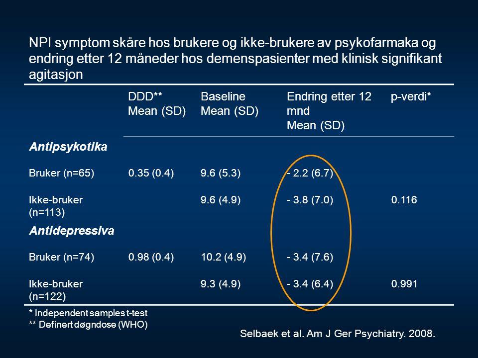 NPI symptom skåre hos brukere og ikke-brukere av psykofarmaka og endring etter 12 måneder hos demenspasienter med klinisk signifikant agitasjon