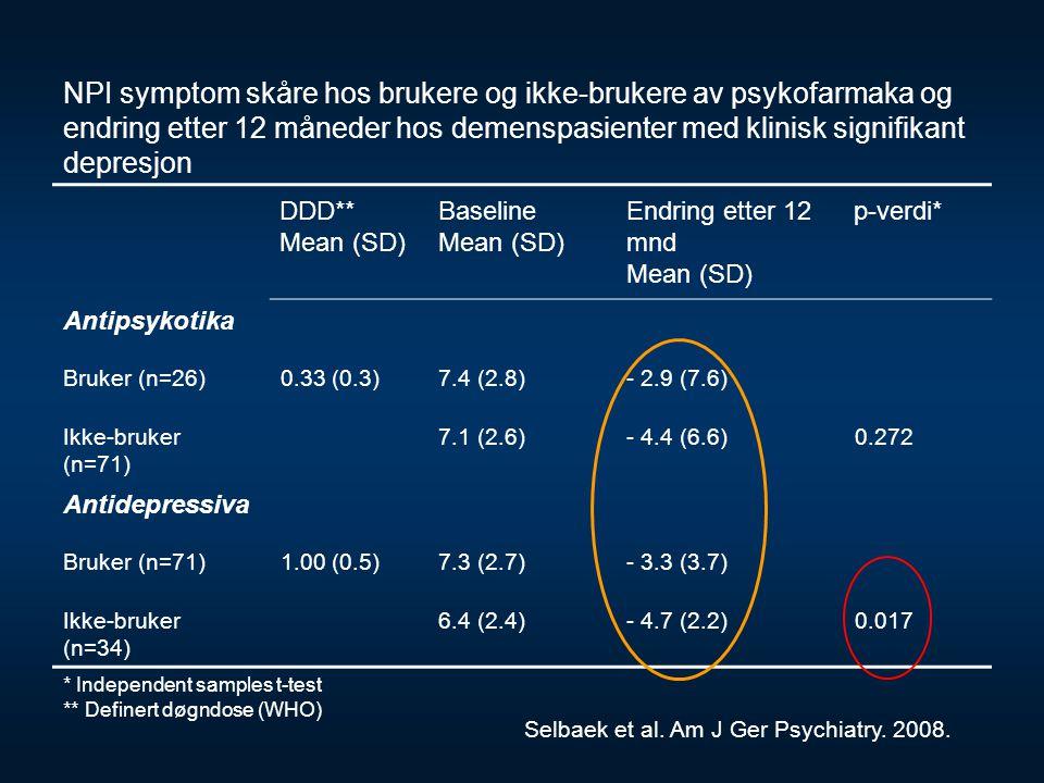 NPI symptom skåre hos brukere og ikke-brukere av psykofarmaka og endring etter 12 måneder hos demenspasienter med klinisk signifikant depresjon