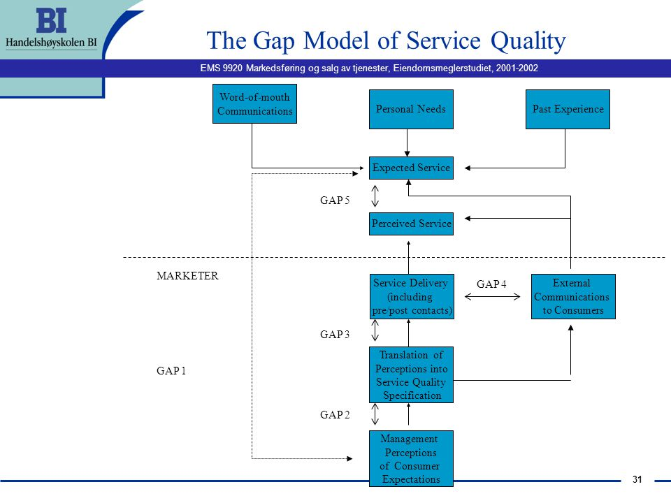 The Gap Model of Service Quality