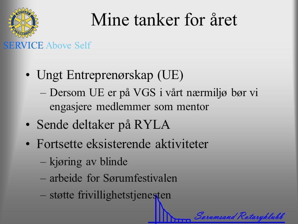 Mine tanker for året Ungt Entreprenørskap (UE) Sende deltaker på RYLA