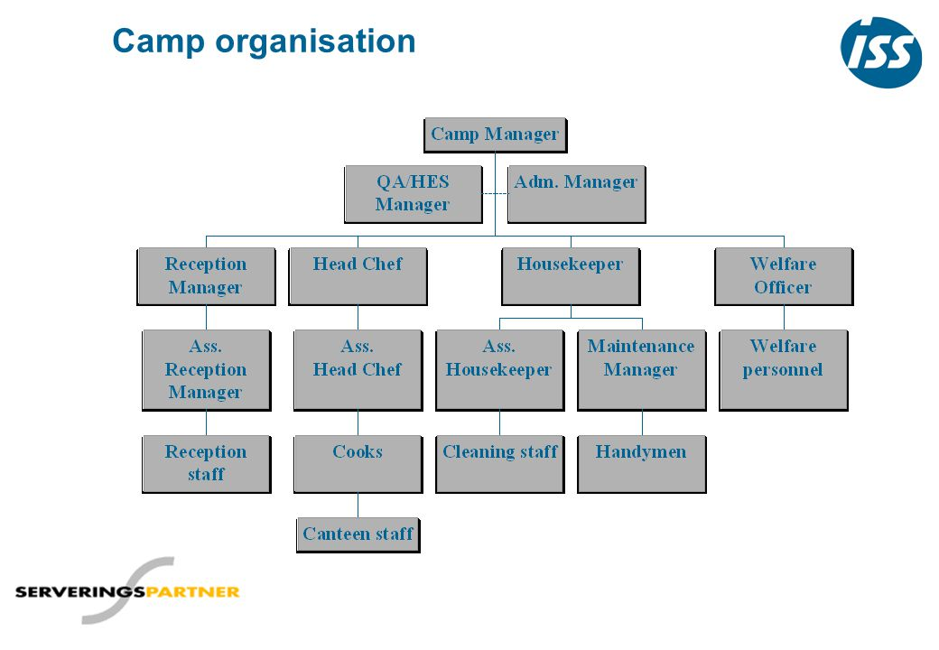 Camp organisation