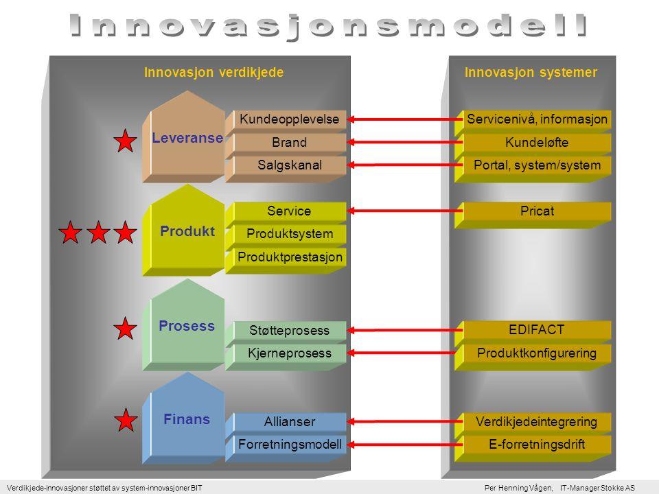 Innovasjonsmodell Leveranse Produkt Prosess Finans