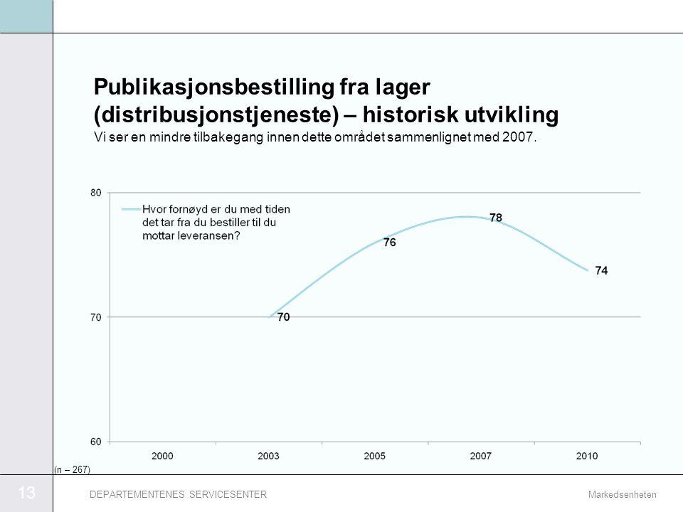 Publikasjonsbestilling fra lager (distribusjonstjeneste) – historisk utvikling