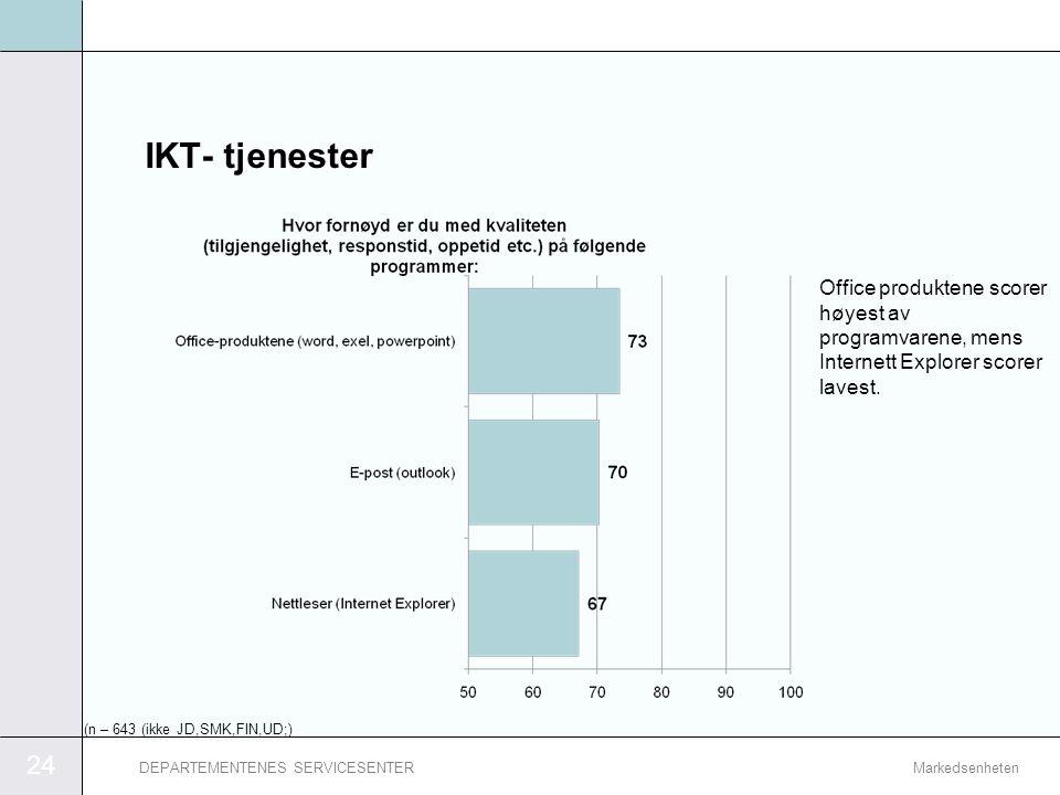 IKT- tjenester Office produktene scorer høyest av programvarene, mens Internett Explorer scorer lavest.