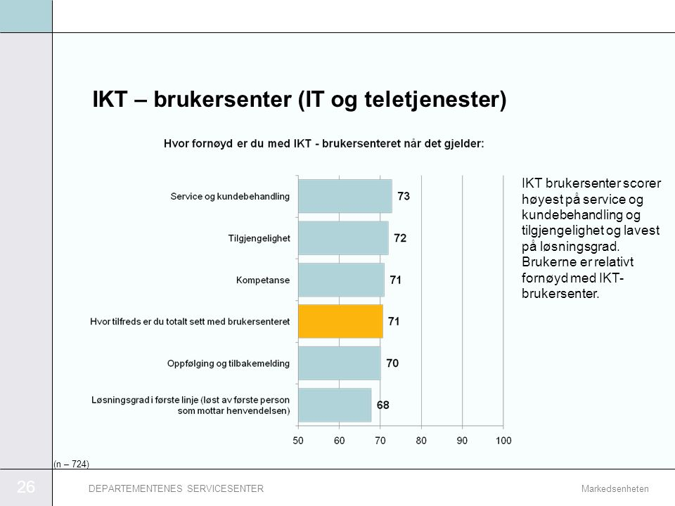 IKT – brukersenter (IT og teletjenester)