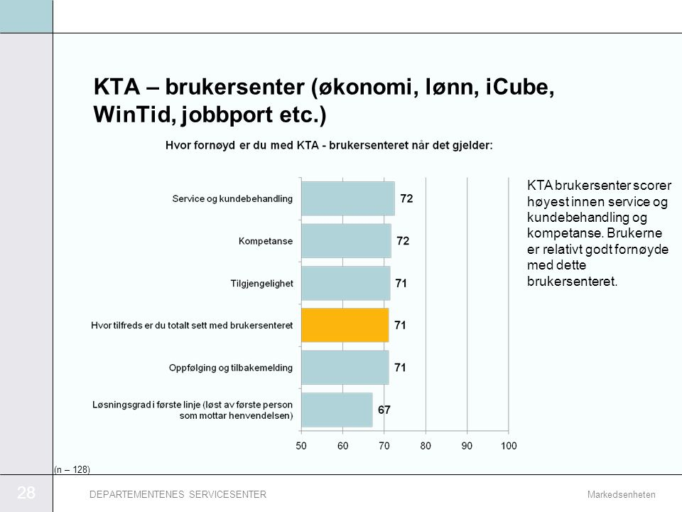 KTA – brukersenter (økonomi, lønn, iCube, WinTid, jobbport etc.)