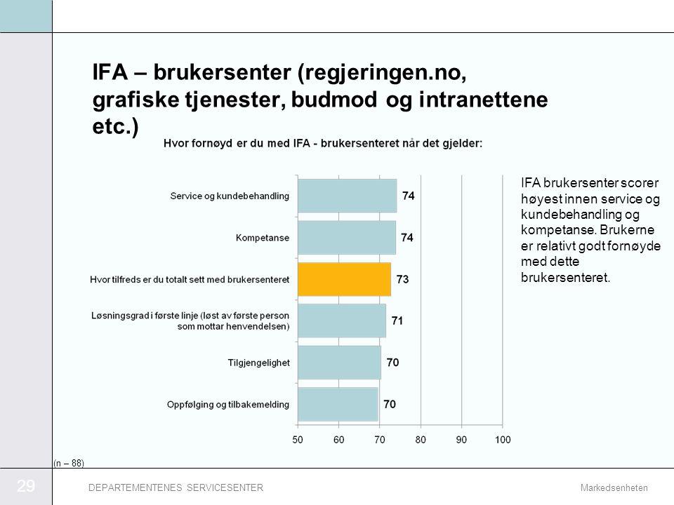 IFA – brukersenter (regjeringen