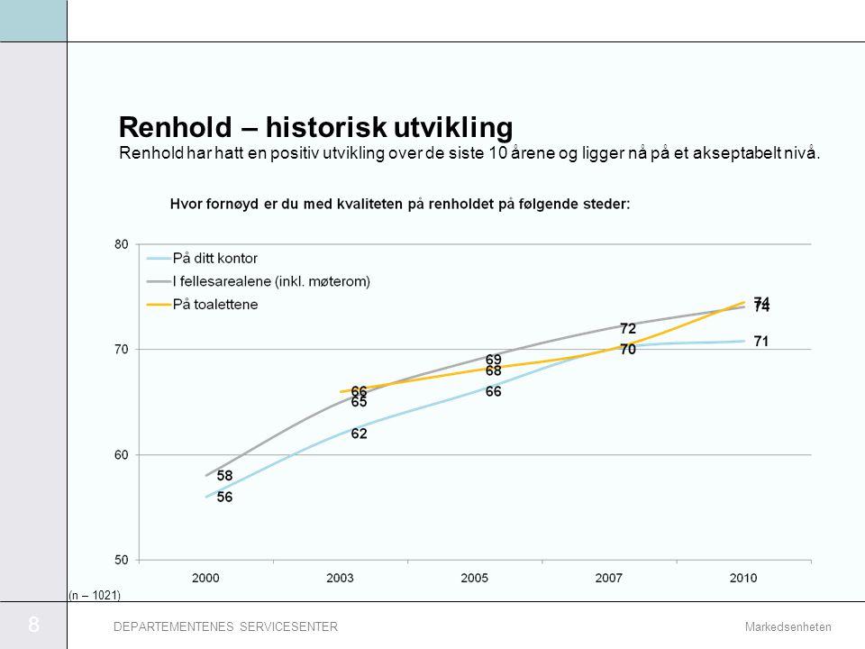 Renhold – historisk utvikling