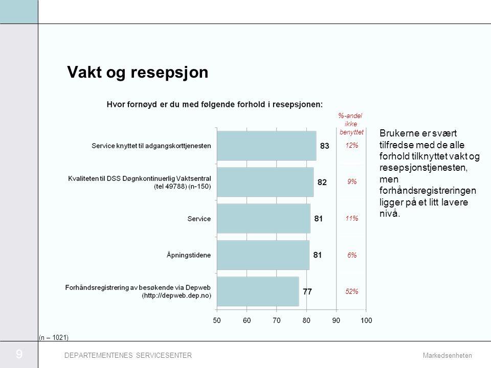 Vakt og resepsjon %-andel ikke benyttet. 12% 9% 11% 6% 52%