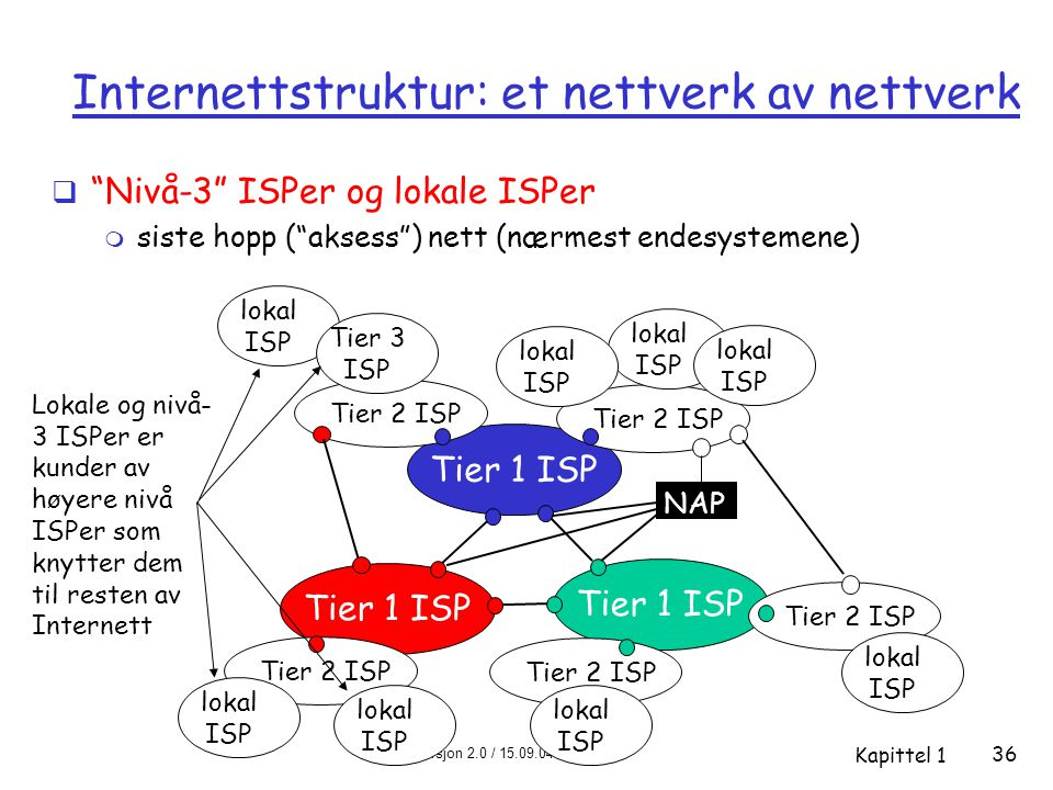 Internettstruktur: et nettverk av nettverk