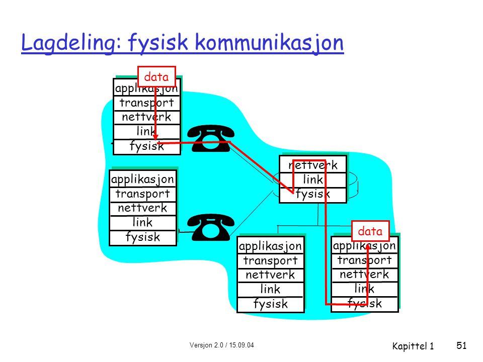 Lagdeling: fysisk kommunikasjon