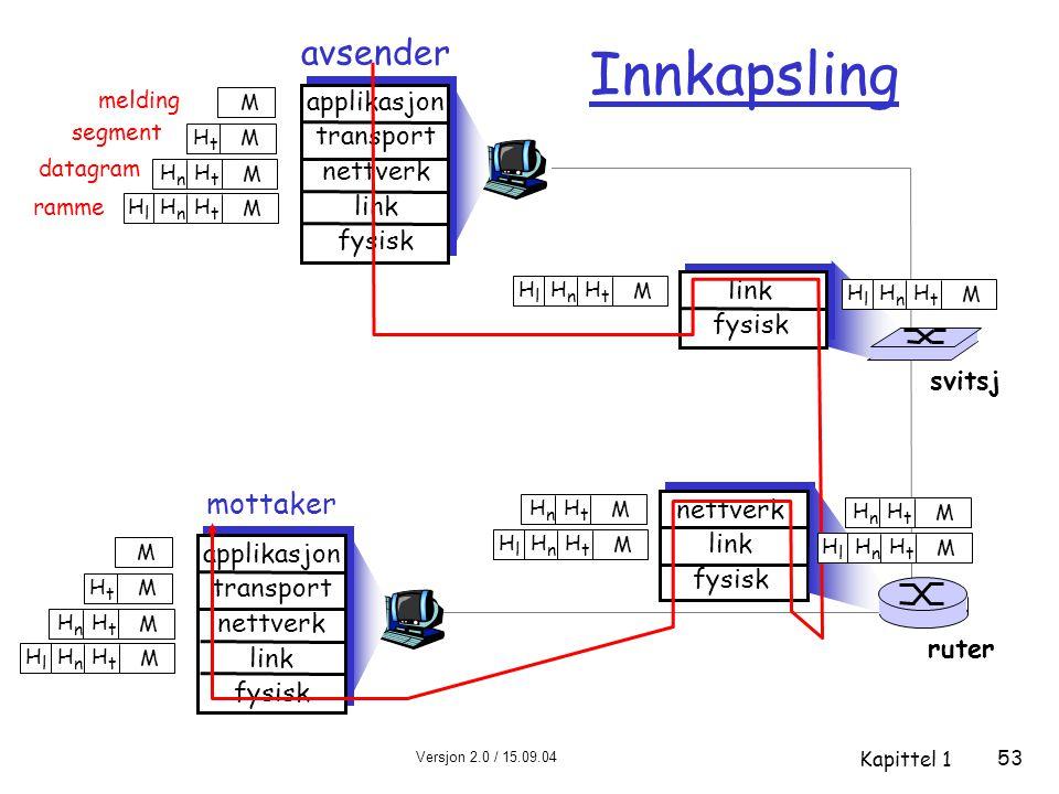 Innkapsling avsender mottaker applikasjon transport nettverk link