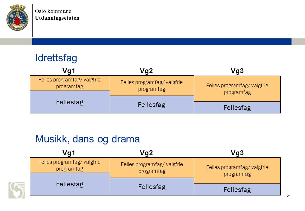 Idrettsfag Musikk, dans og drama Vg1 Vg2 Vg3 Fellesfag Fellesfag