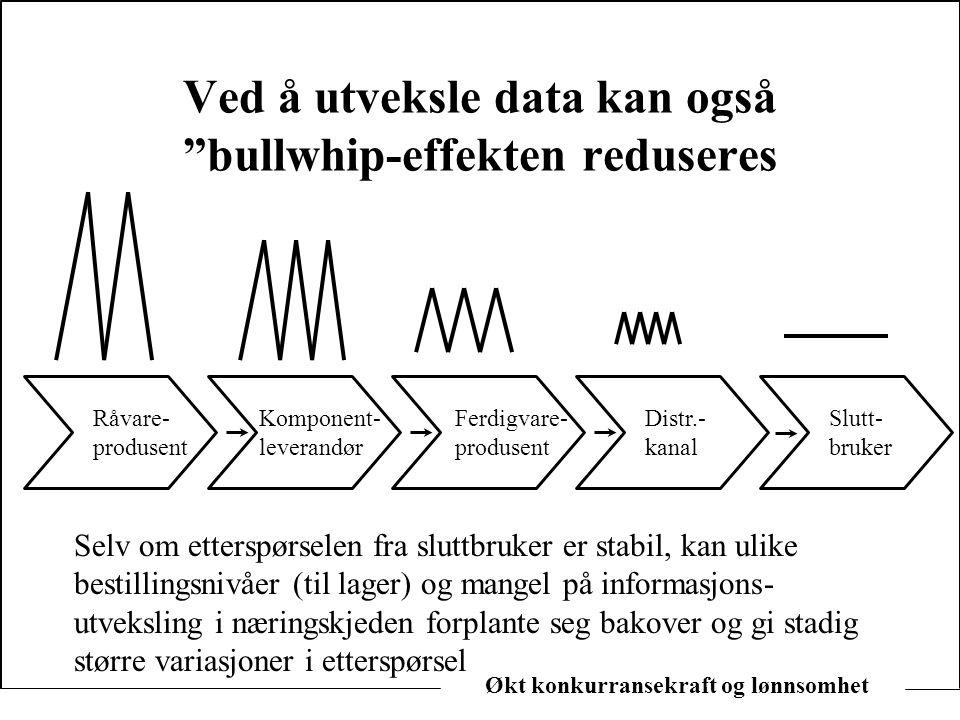 Ved å utveksle data kan også bullwhip-effekten reduseres