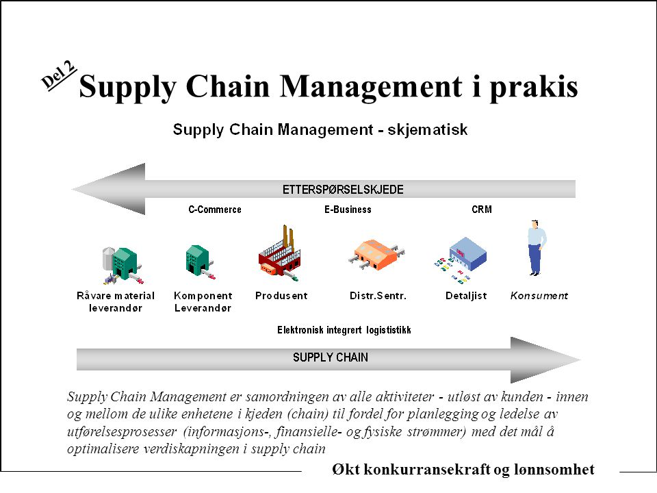 Supply Chain Management i prakis