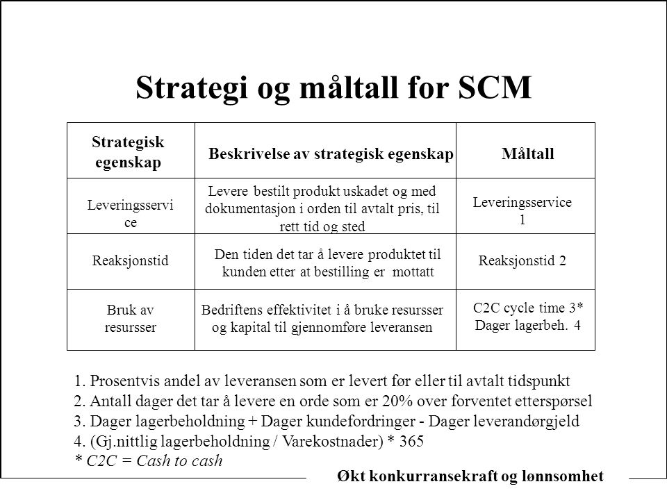 Strategi og måltall for SCM