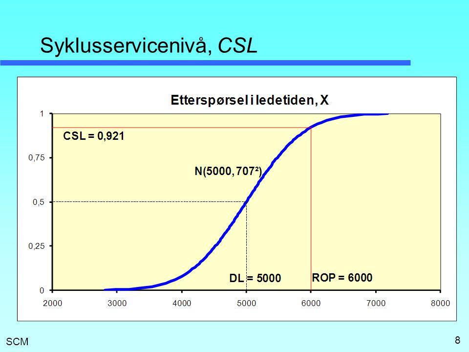 Syklusservicenivå, CSL