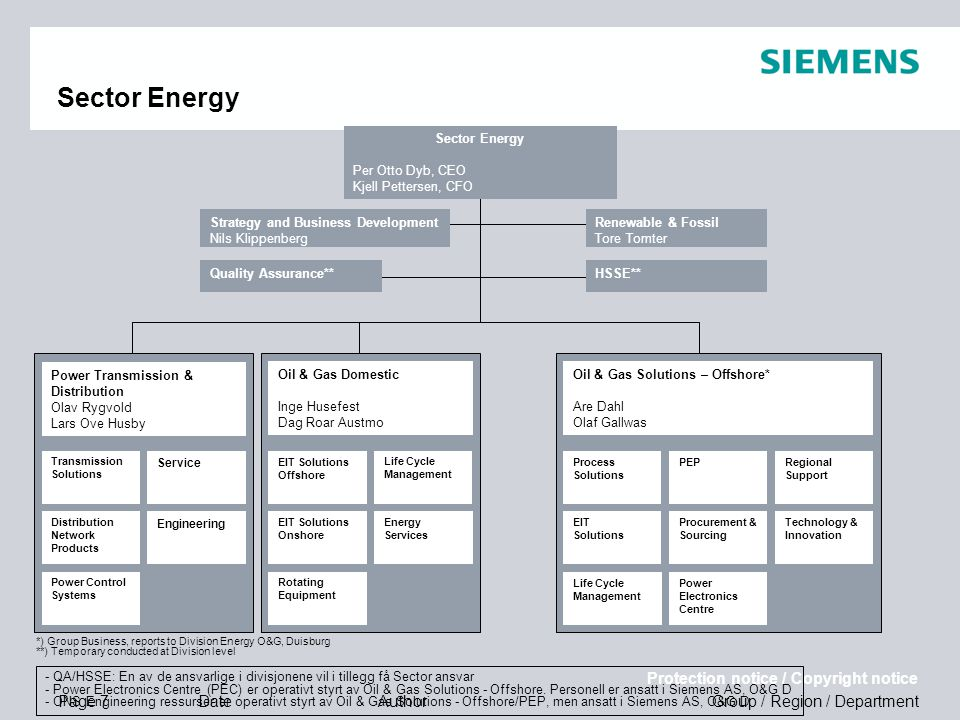 Sector Energy Sector Energy Per Otto Dyb, CEO Kjell Pettersen, CFO