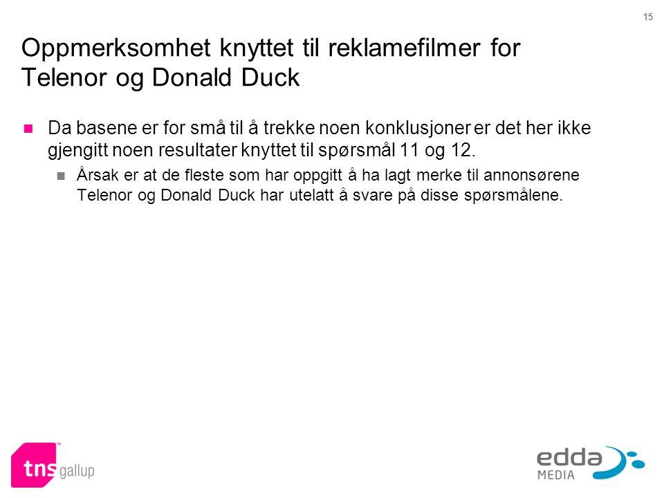 Oppmerksomhet knyttet til reklamefilmer for Telenor og Donald Duck