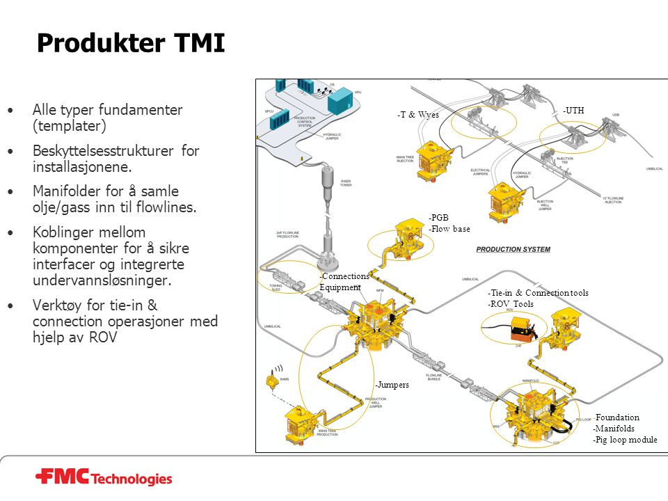 Produkter TMI Alle typer fundamenter (templater)