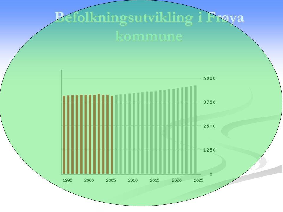 Befolkningsutvikling i Frøya kommune