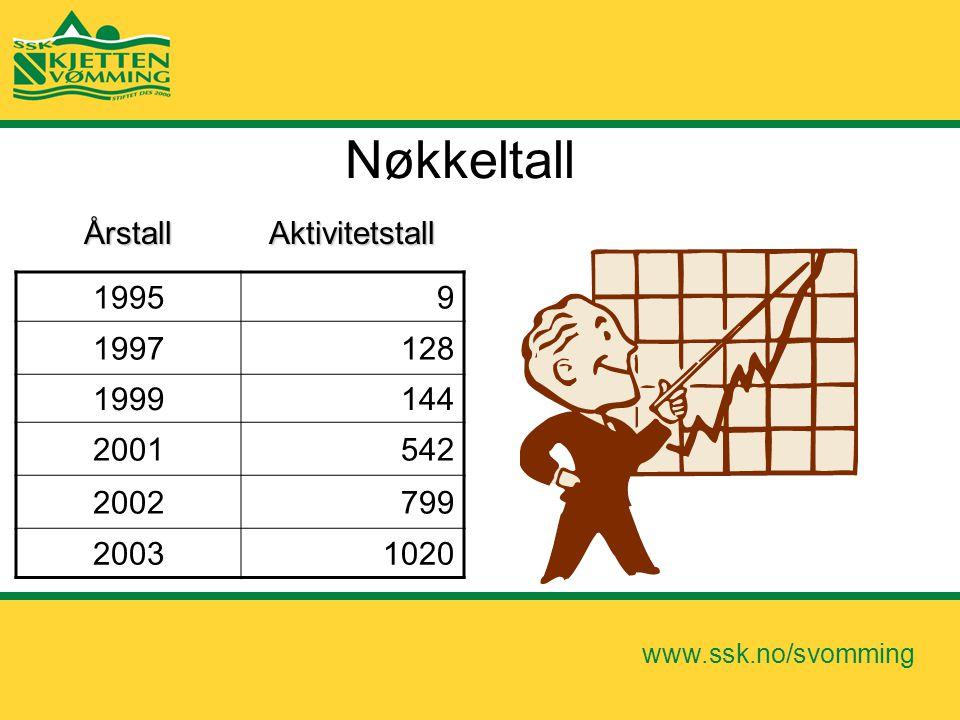 Nøkkeltall Årstall Aktivitetstall 1995 9 1997 128 1999 144 2001 542