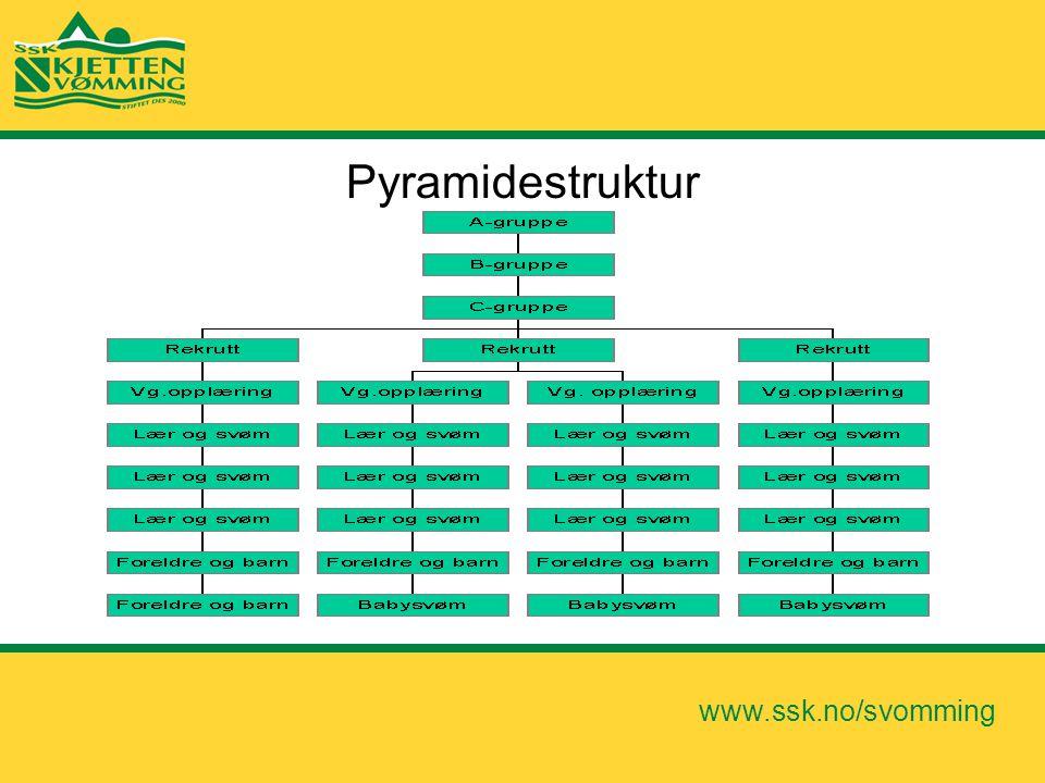 Pyramidestruktur