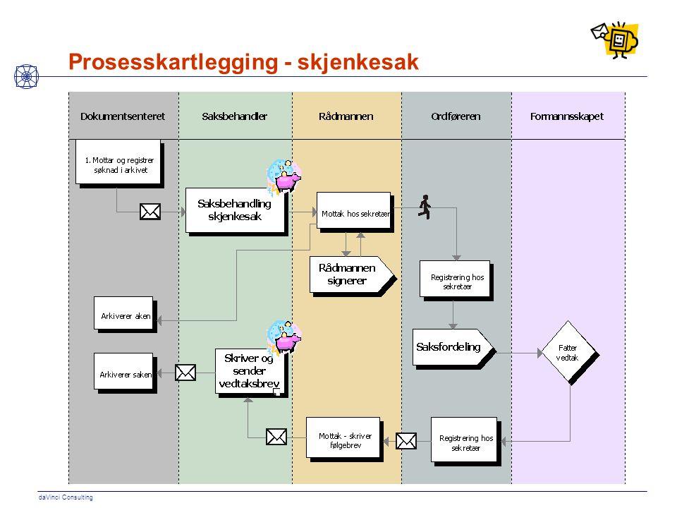 Prosesskartlegging - skjenkesak