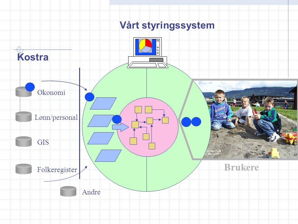 Vårt styringssystem Kostra Brukere Økonomi Lønn/personal GIS