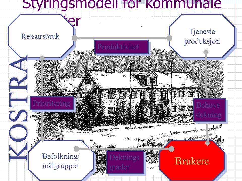 Styringsmodell for kommunale tjenester