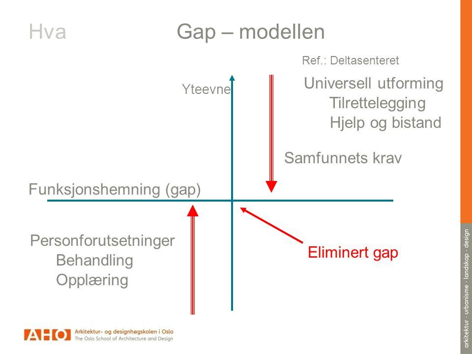 Hva Gap – modellen Ref.: Deltasenteret