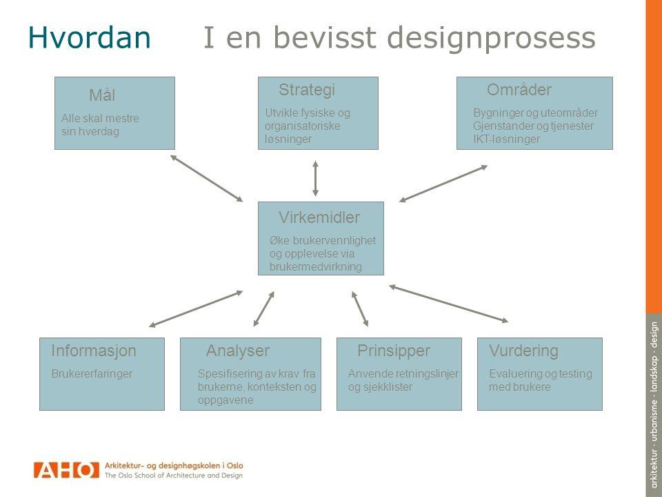 Hvordan I en bevisst designprosess