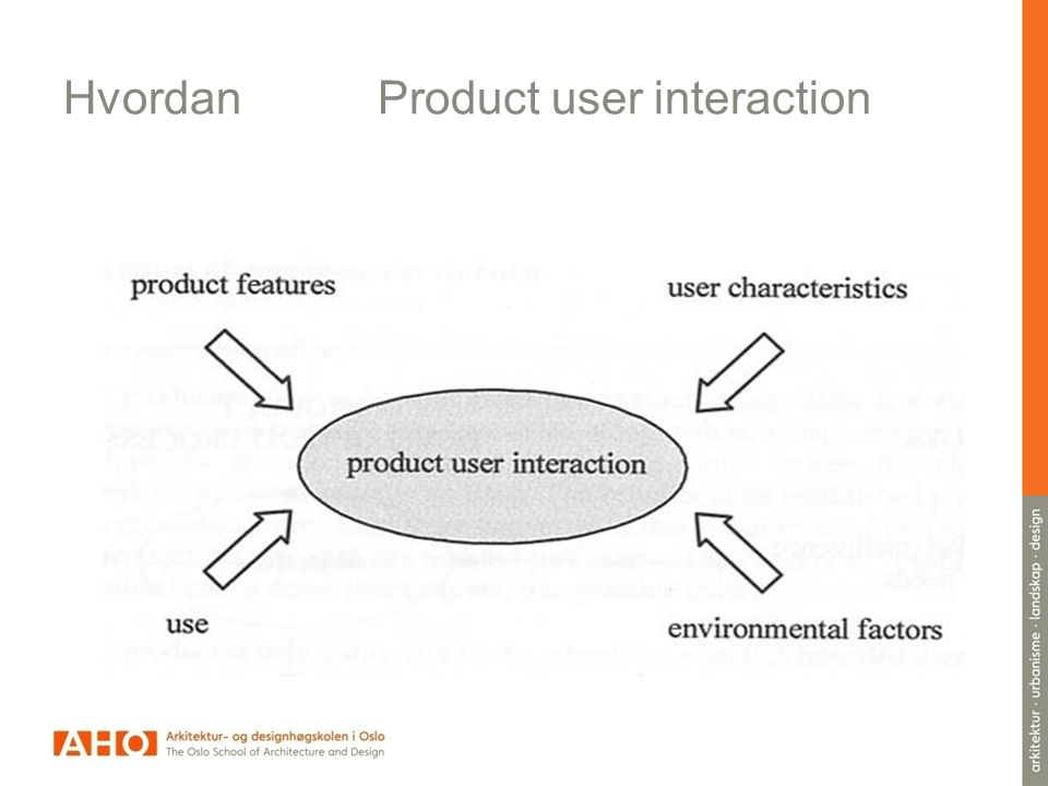 Hvordan Product user interaction