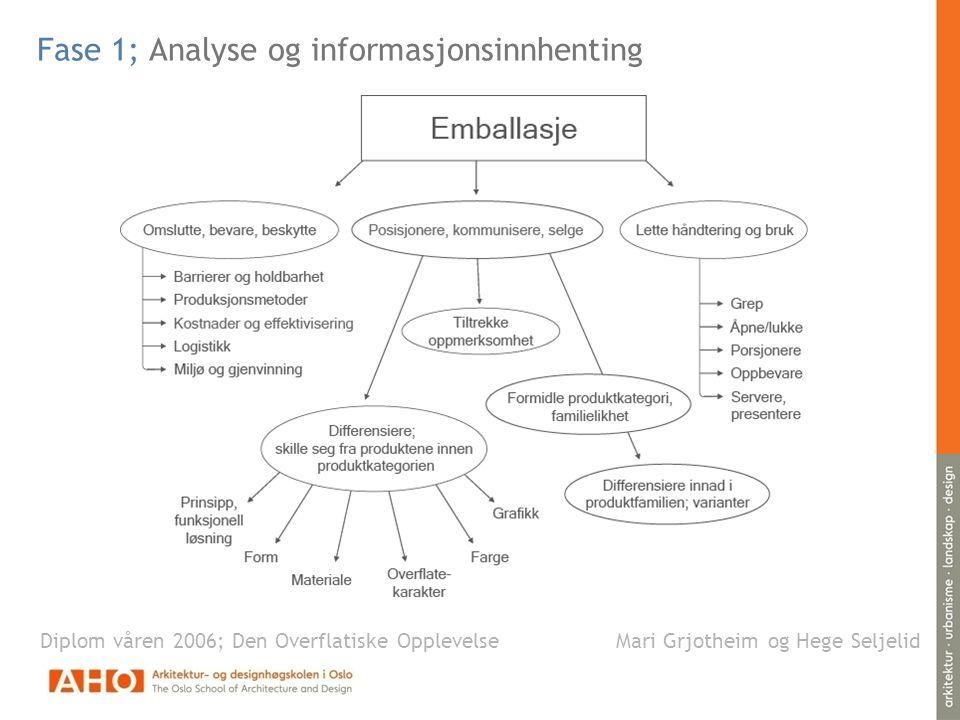 Fase 1; Analyse og informasjonsinnhenting