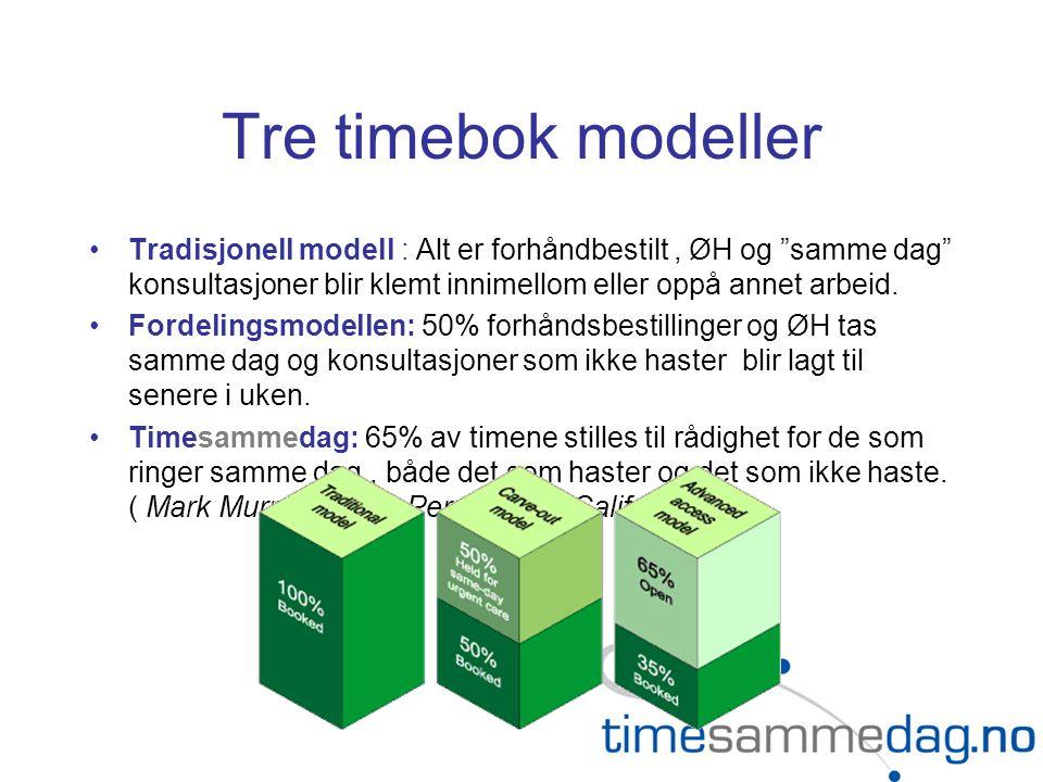Tre timebok modeller Tradisjonell modell : Alt er forhåndbestilt , ØH og samme dag konsultasjoner blir klemt innimellom eller oppå annet arbeid.