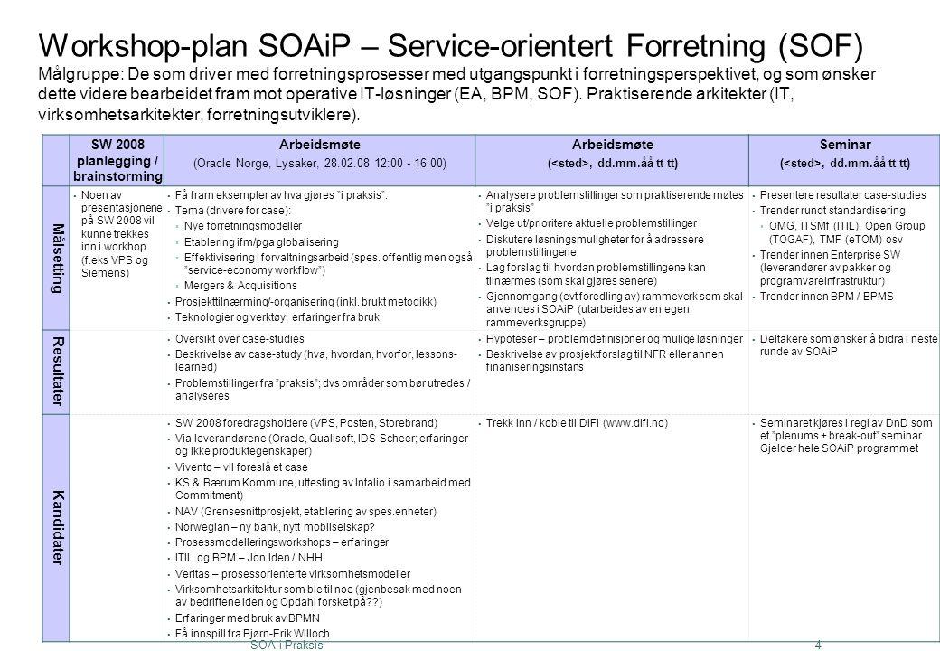 SW 2008 planlegging / brainstorming (<sted>, dd.mm.åå tt-tt)