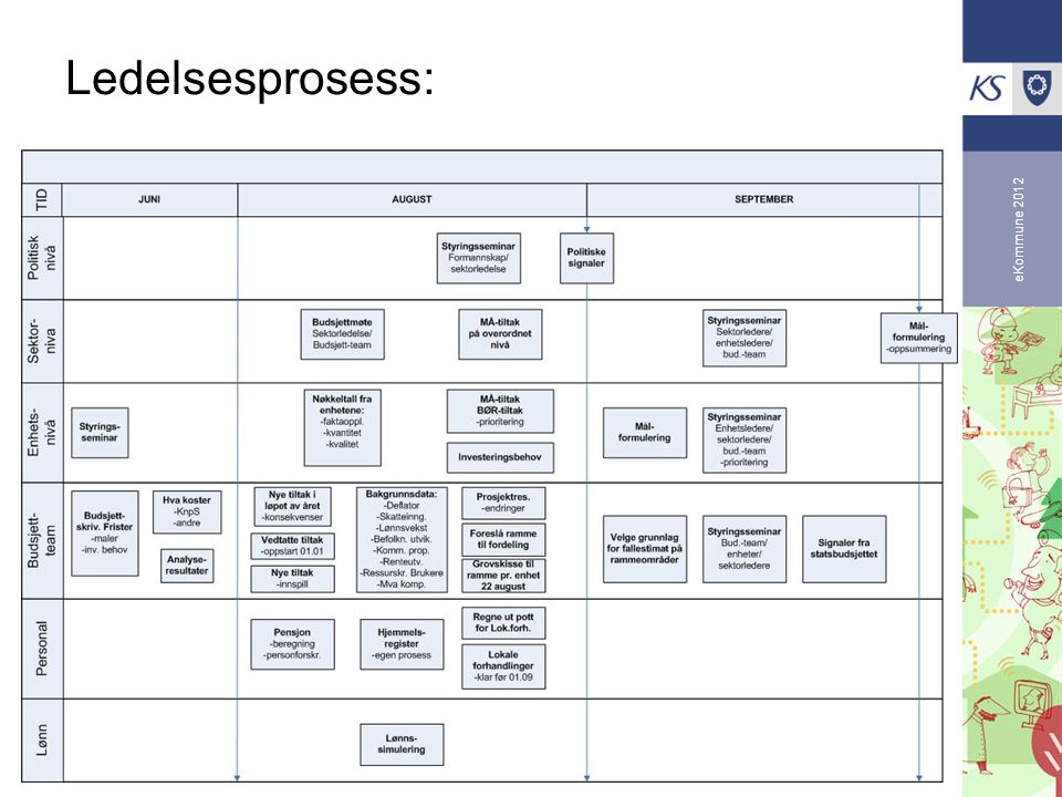 Ledelsesprosess: eKommune 2012