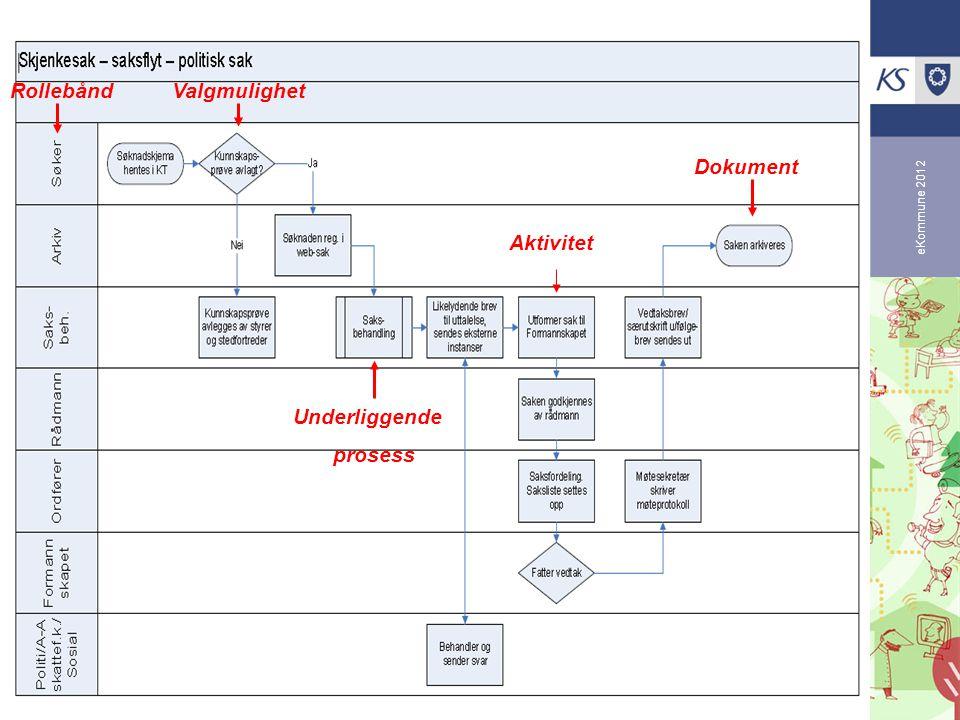 Rollebånd Valgmulighet Dokument Aktivitet Underliggende prosess