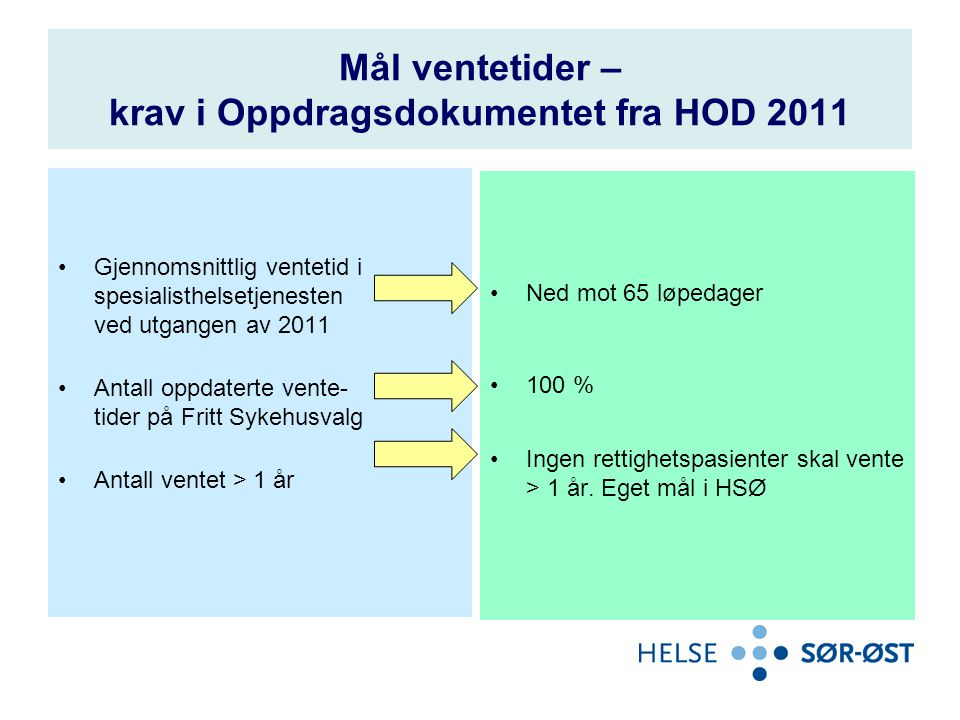 Mål ventetider – krav i Oppdragsdokumentet fra HOD 2011