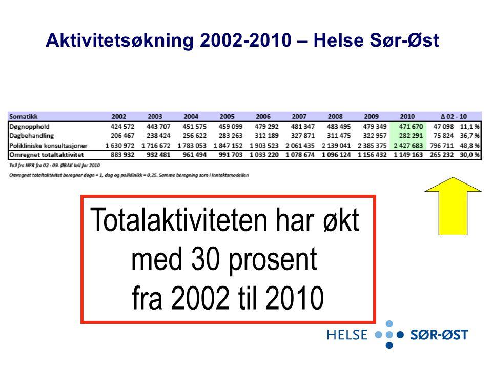 Totalaktiviteten har økt med 30 prosent fra 2002 til 2010