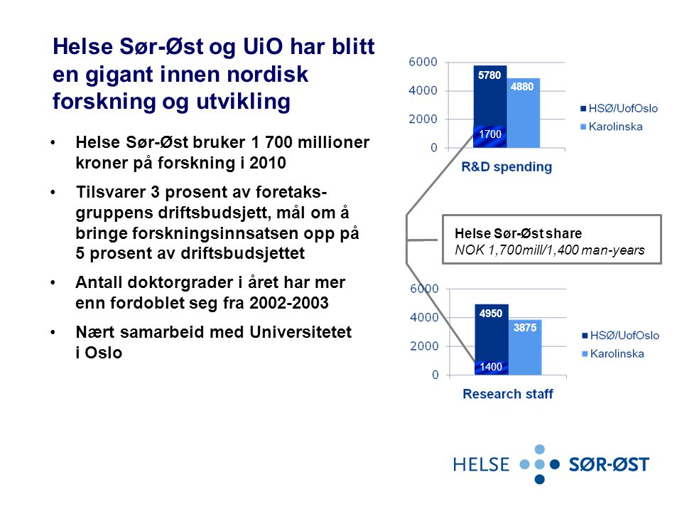 Helse Sør-Øst og UiO har blitt en gigant innen nordisk forskning og utvikling