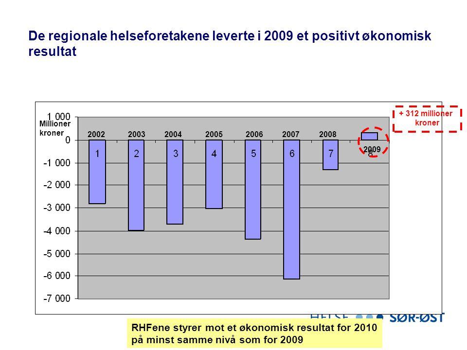 De regionale helseforetakene leverte i 2009 et positivt økonomisk resultat