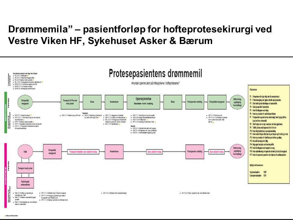 Drømmemila – pasientforløp for hofteprotesekirurgi ved Vestre Viken HF, Sykehuset Asker & Bærum