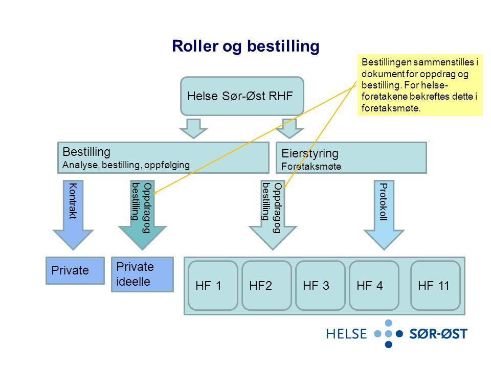 Roller og bestilling Helse Sør-Øst RHF Bestilling Eierstyring Private